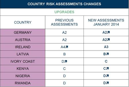 Country Risk Assessments 2014