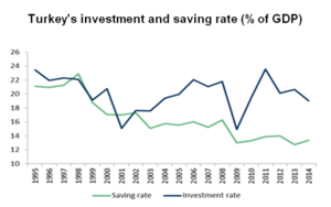 Turkey's investment and saving rate